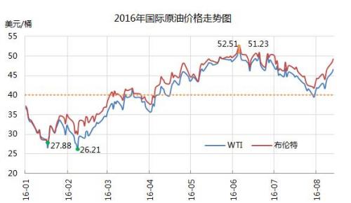 """油价调价窗口今日开启 或结束""""二连跌""""出现上涨"""